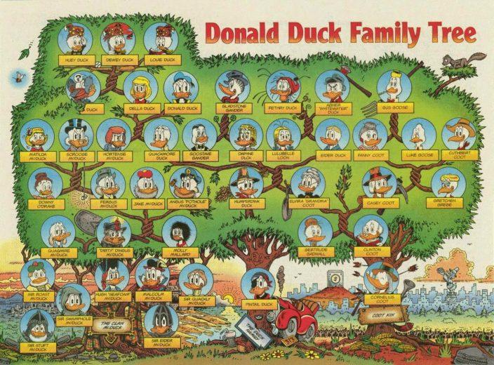 Родословная Дональда Дака