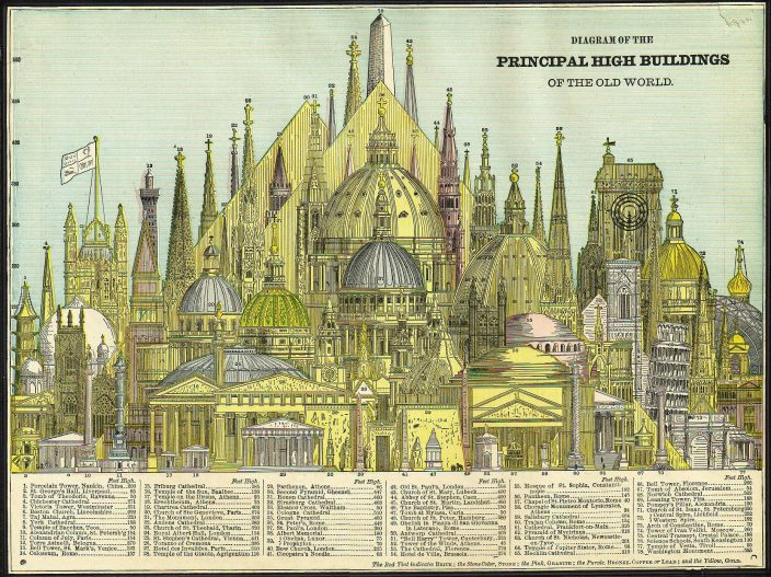 Самые высокие сооружения в 1884 году