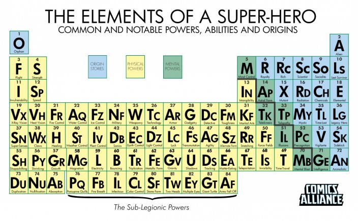 Периодическая таблица суперспособностей
