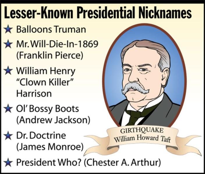 Какие прозвища были у президентов США