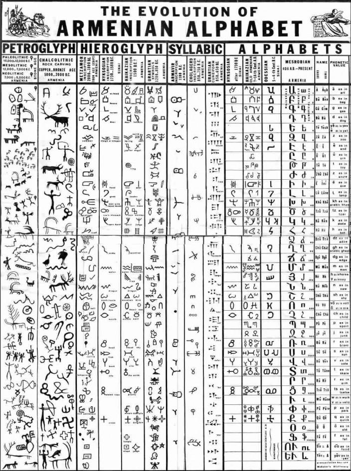 Эволюция армянского алфавита