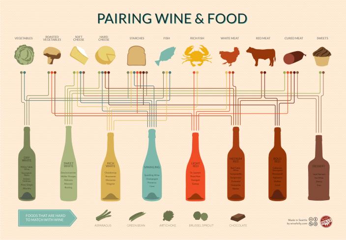 Инфографика про вино и закуску