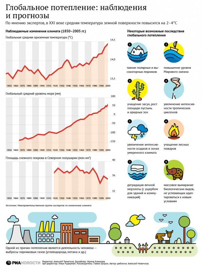 Инфографика глобальное потепление