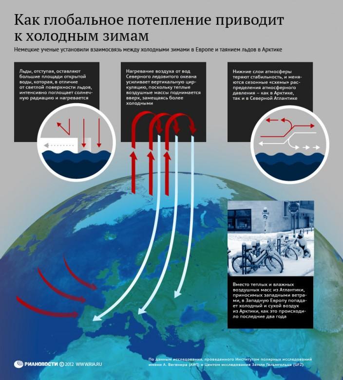 Изменение климата: инфографика