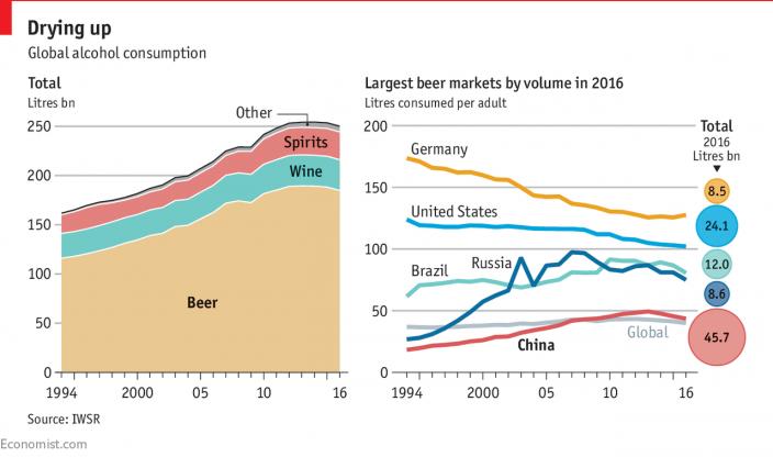 Состояние мирового алкоголизма