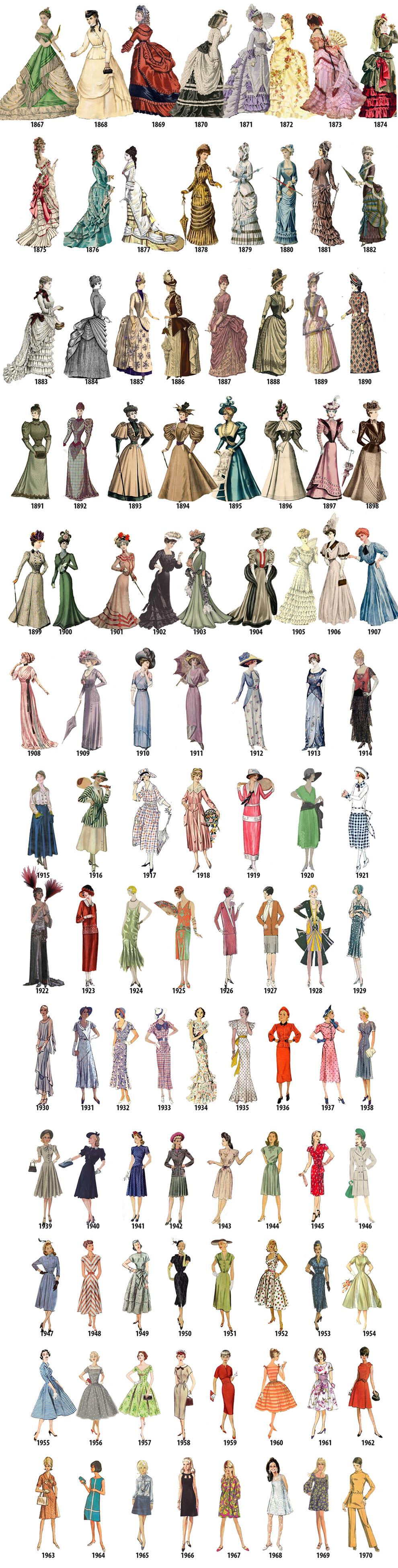 Краткая история женской моды с 1784 до 1970 года