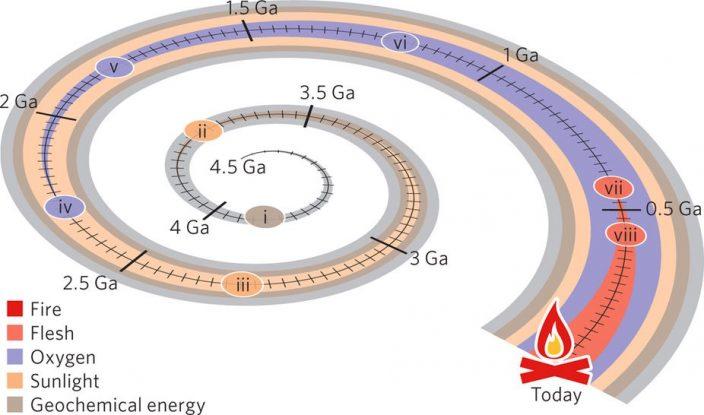 Пять энергетических эпох в истории Земли