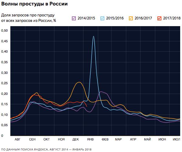 Когда простужаются и чем лечатся россияне
